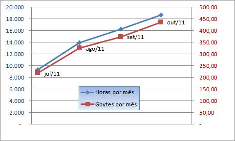Estatísticas mês de outubro de 2011