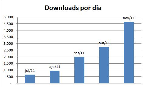 Estatísticas mês de novembro de 2011